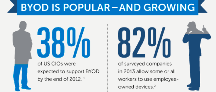 byod-is-popular-growing-700x300
